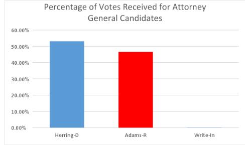 percentofvotes