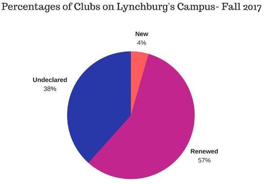%ofclubs